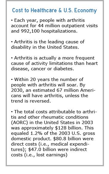 arthritis-factbox