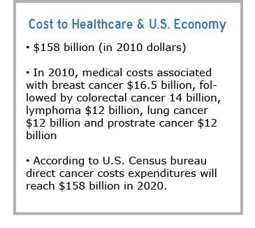 cancer-factbox